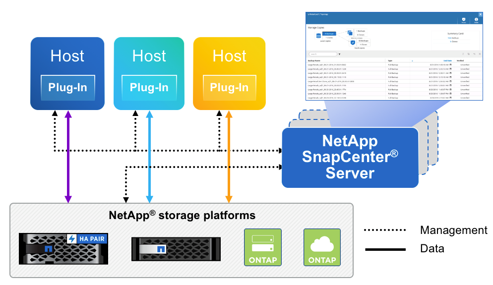 NetApp SnapCenter 4 0 – Plug-in for VMware vSphere Single